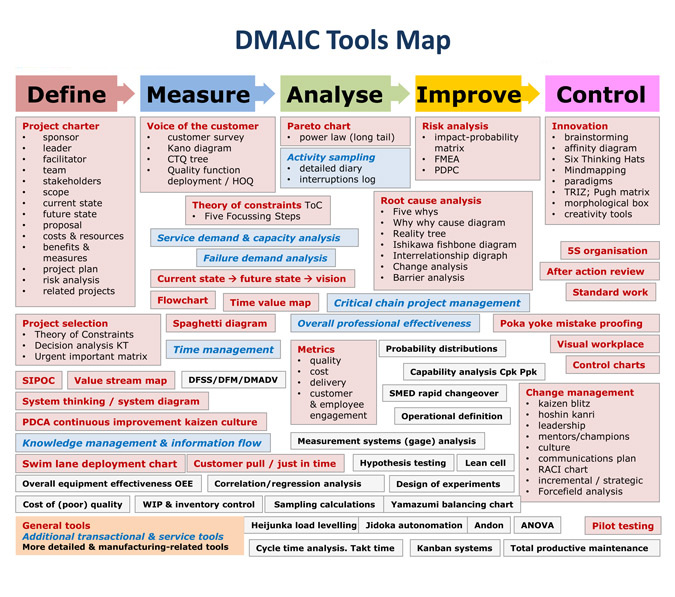 Dmaic project examples images diagram writing sample ideas and guide how dmaic process freerunsca images sciox Gallery